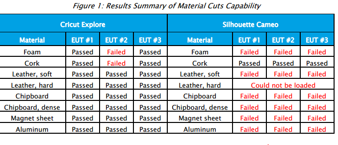 Material Cuts Summary
